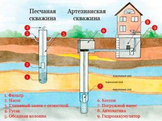 Регистрация скважины на воду со скольки метров