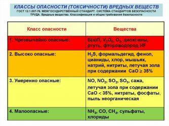 Класс токсичности химических веществ
