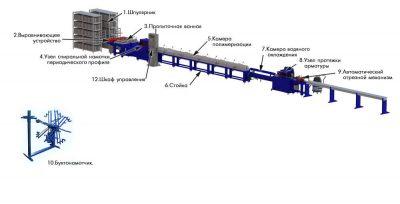 Технология производства стеклопластиковой арматуры