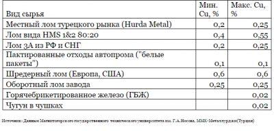 Категория металлолома как определить?