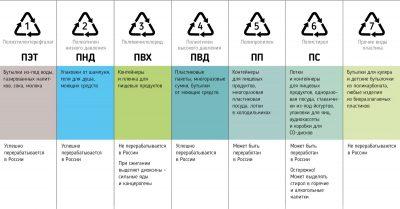 Коды переработки по типам материалов