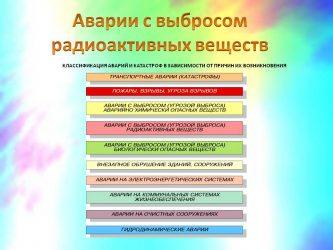 Причины аварий с выбросом радиоактивных веществ