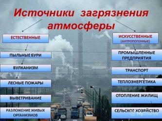 Какие вещества не являются загрязнителями атмосферы?